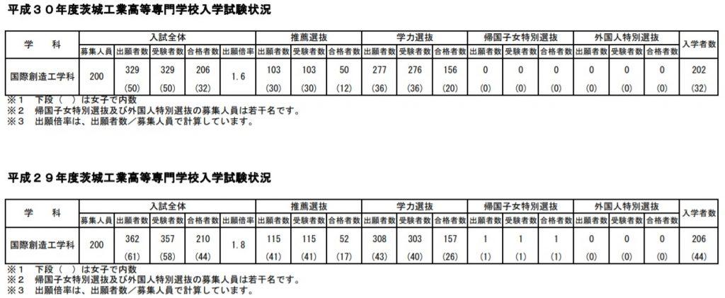 茨城県立高校の志願者倍率と茨城工業高専(勝田高専・茨城高専)一般入試